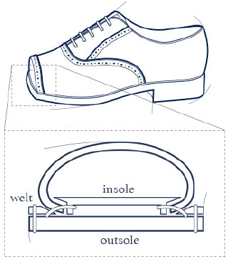 Goodyear welting shoe making